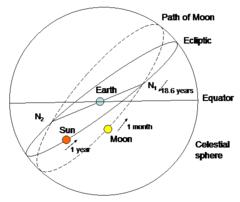 Lunar ecliptic node