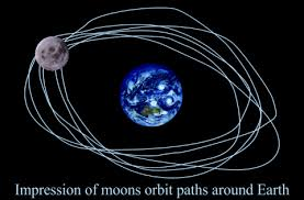 moon's revolving around earth
